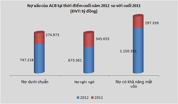 ACB-hợp nhất: Tổng tài sản giảm hơn 100 nghìn tỷ, kinh doanh vàng và ngoại hối lỗ 1.863 tỷ (1)