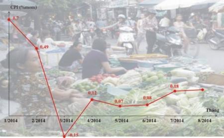 CPI tháng 8 tại Hà Nội chỉ tăng 0,19% so với tháng trước