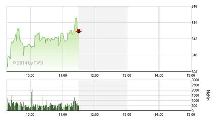 Phiên sáng 21/8 - Tiền ồ ạt vào thị trường, VN-Index hướng tới đỉnh 5 năm