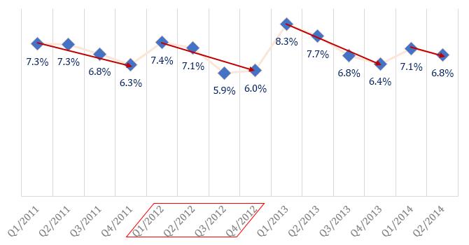 Tỷ suất lợi nhuận các công ty niêm yết sẽ thấp kỷ lục?