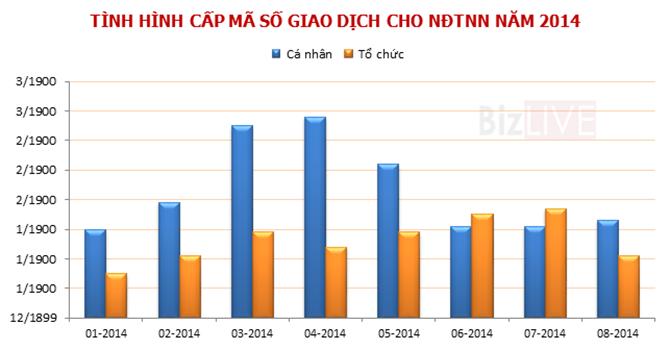 54 nhà đầu tư nước ngoài đến Việt Nam trong tháng 8