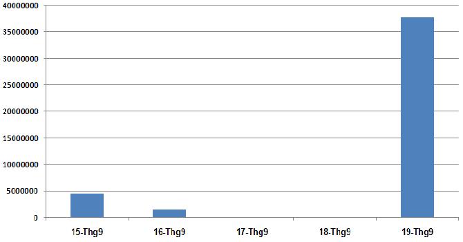 """Hơn 450 tỷ từ khối ngoại """"chảy"""" vào FLC"""