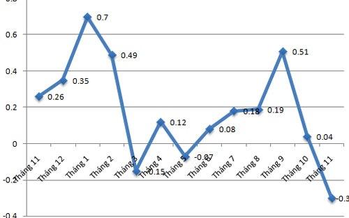 Sau 11 tháng, CPI tại Hà Nội mới tăng 1,79%