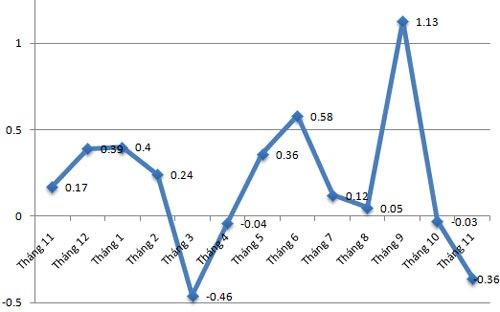 CPI tháng 11 tại Tp.HCM giảm mạnh nhờ giá xăng dầu