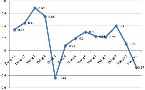 CPI tháng 11 giảm mạnh - Hiện tượng hiếm gặp
