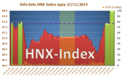 Rổ HNX Index mới gồm 365 cổ phiếu