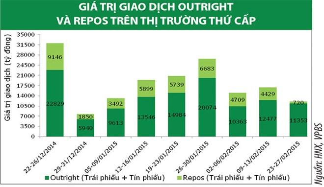 Nhu cầu trái phiếu tăng cao sau Tết